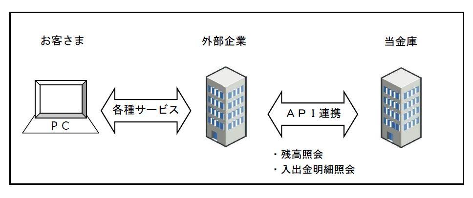API提供開始